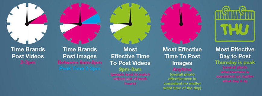 Know the Best Time to Post Instagram