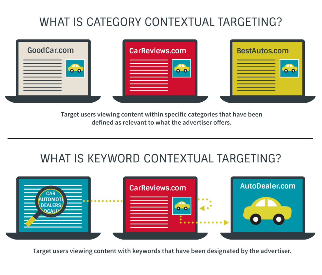 Keyword Specific Targeting